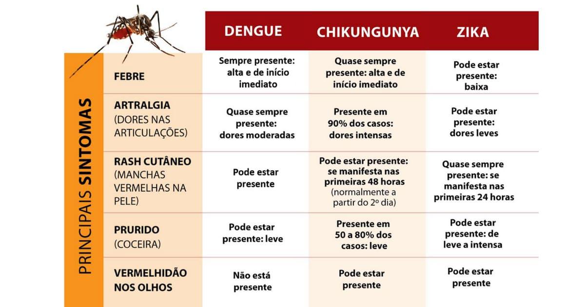 DIAGNÓSTICO DIFERENCIAL DENGUE, ZIKA E CHIKUNGUNYA (2) (1).jpg