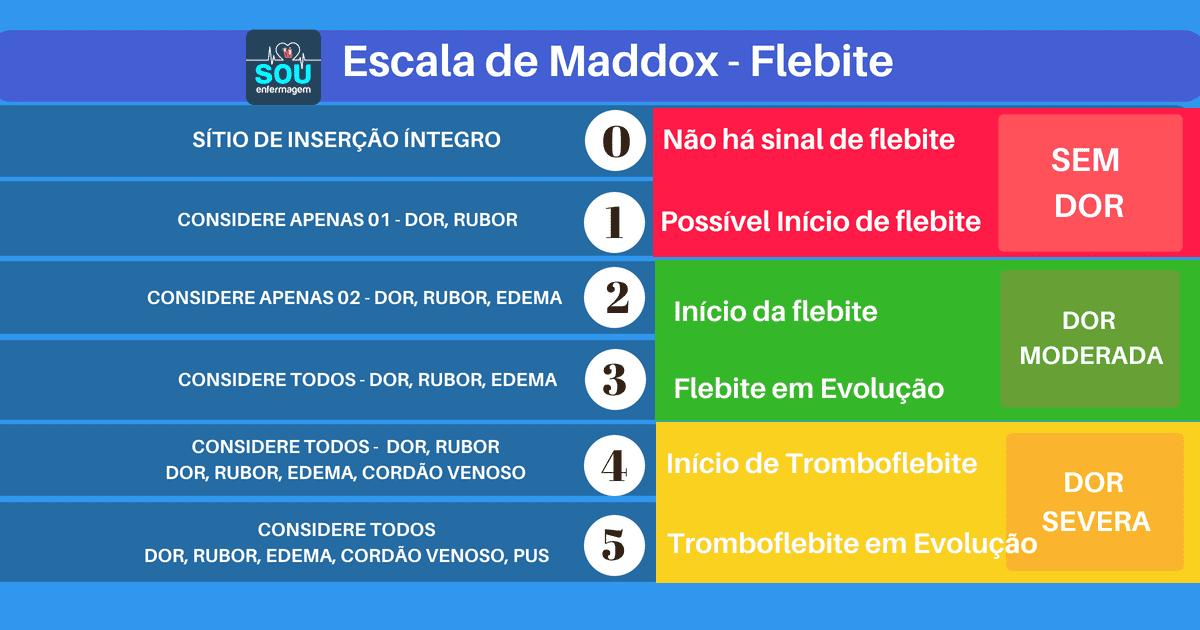 Escala de Maddox